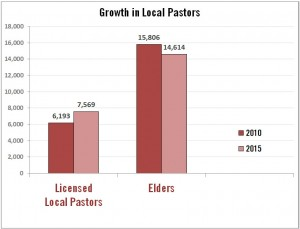 chart-growth-local-pastors-FINAL